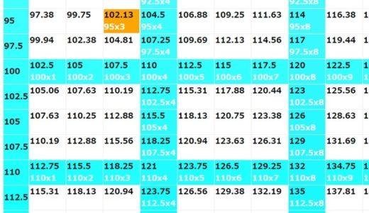 【筋トレ】『RM換算表2.0』を使いやすく修正しました。